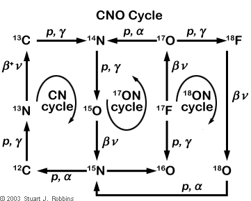 cno_cycle